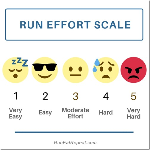 Run Effort Scale, how to measure difficult to run
