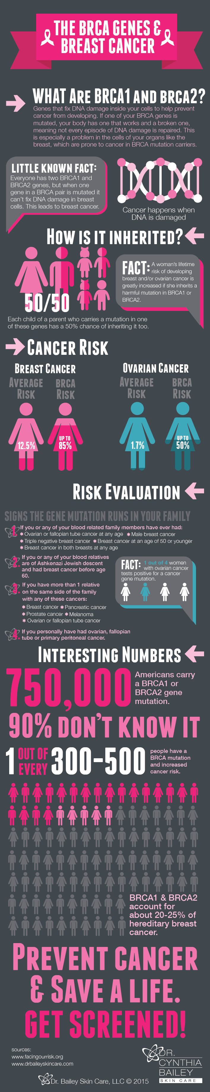 """BRCA infographics on the risk of inheritance of breast and ovarian cancer """"class ="""" wp-image-21870 """"srcset ="""" https://www.drbaileyskincare.com/info/wp-content/uploads/Large-BRCA-gene11-6-01 .png 708w, https://www.drbaileyskincare.com/info/wp-content/uploads/Large-BRCA-gene11-6-01-29x150.png 29w, https://www.drbaileyskincare.com/info/wp -content / uploads / Large-BRCA-gene11-6-01-50x260.png 50 W, https://www.drbaileyskincare.com/info/wp-content/uploads/Large-BRCA-gene11-6-01-197x1024 . PNG 197 W """"dimensions ="""" (maximum width: 708 pixels) 100 W, 708 pixels"""